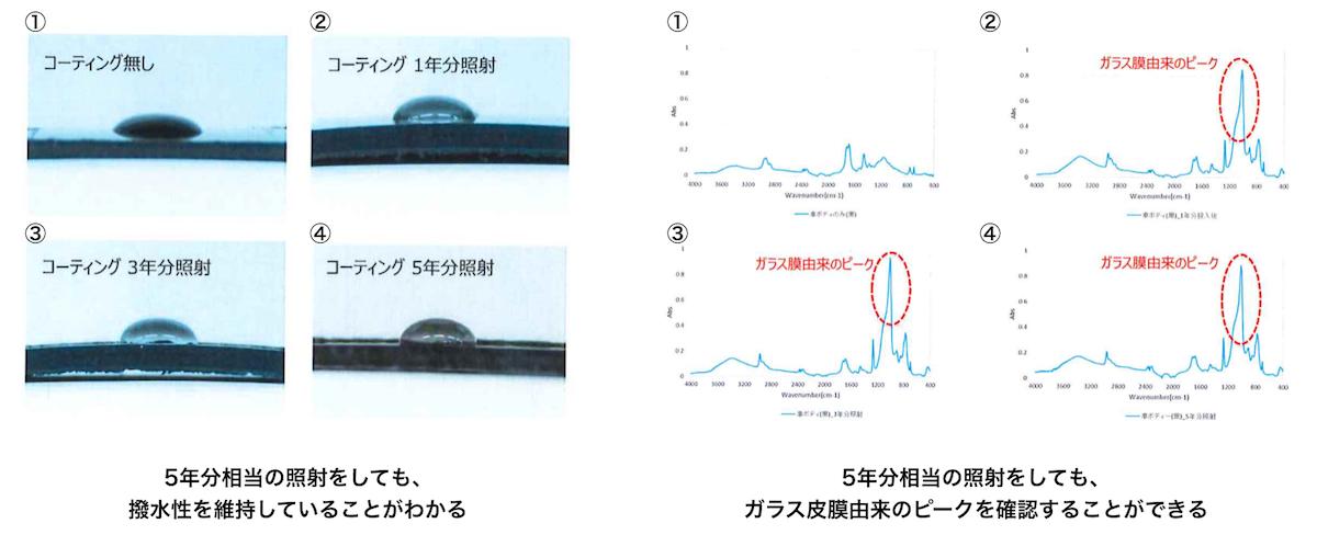 ラストコーティングのガラス皮膜に対する促進耐候試験の試験結果
